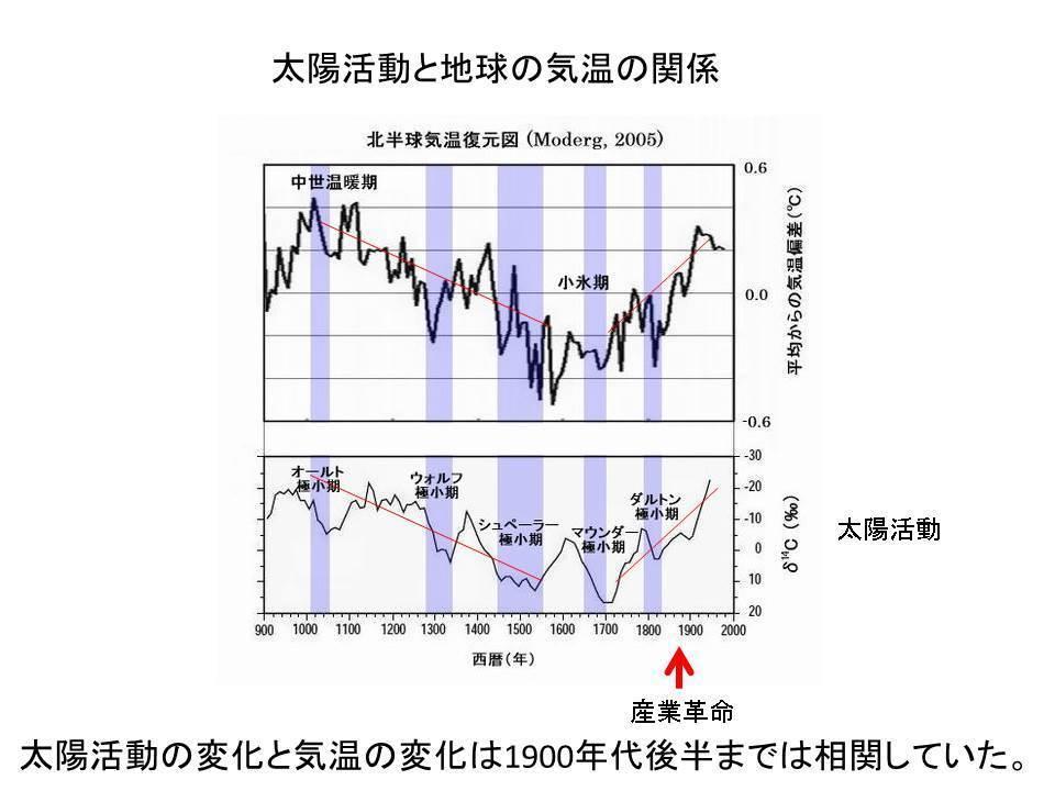 温暖 化 懐疑 論